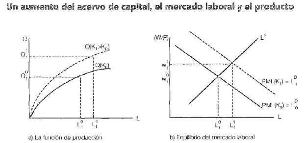 Produccion, capital y trabajo