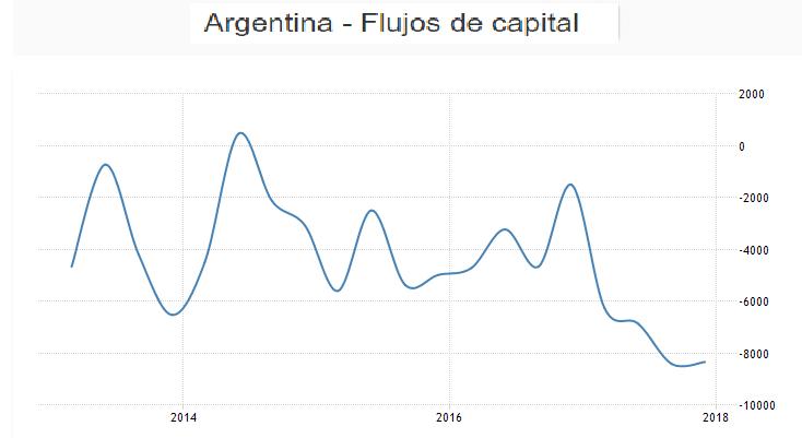 flujos de capital