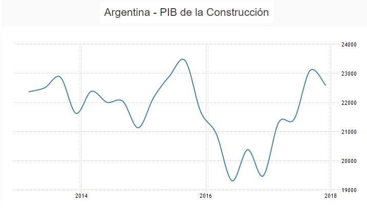 PBI construccion
