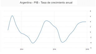 Datos de TredingEconomics
